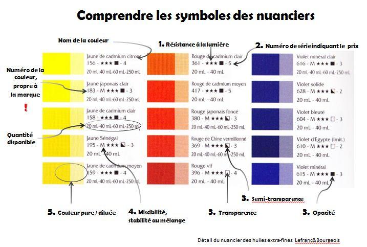 Explication des symboles des cartes de couleurs, ou nuanciers.