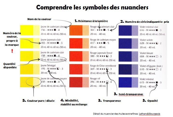Comprendre nuancier