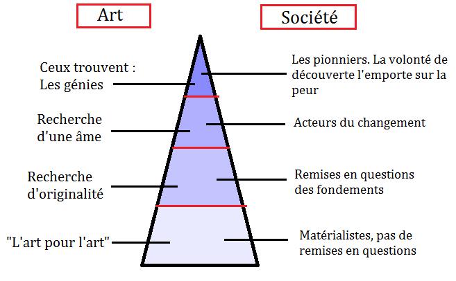 Description du Triangle spirituel de W. Kandinsky