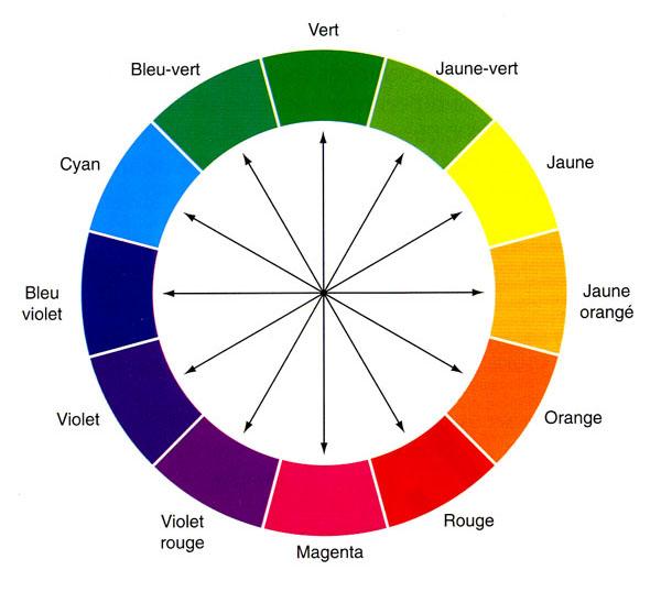 Chambre A Coucher But : Lumière, couleurs et contraste  Technique de peinture
