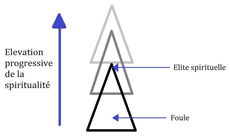 Schéma de la théorie du triangle spirituel de Kandinsky