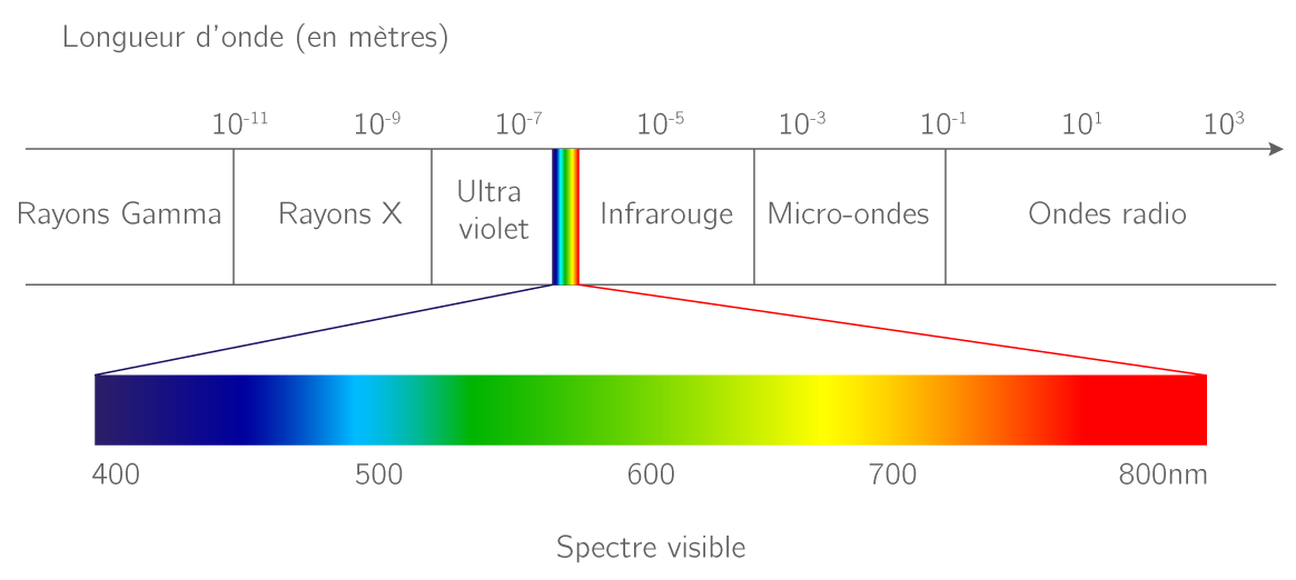 spectre visible lumière